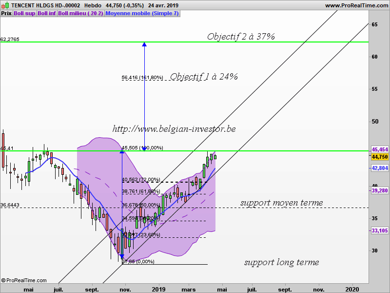 Analyse technique de Tencent