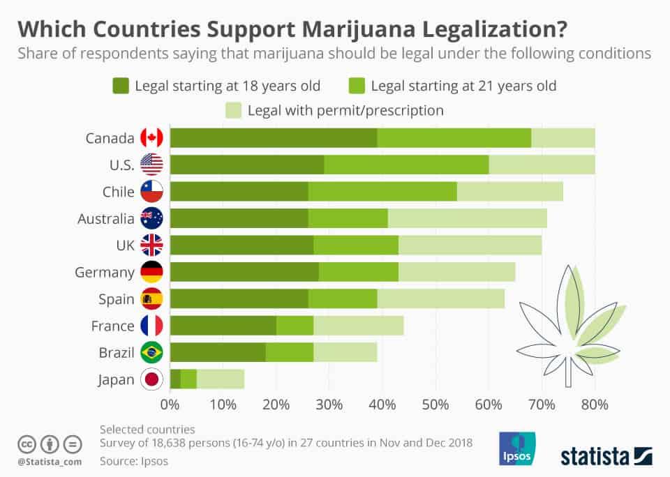 Liste des pays qui supportent la légalisation du Cannabis à usage récréatif