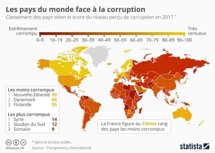 Les pays du monde les plus corrompus. Sberbank est située en russie où la corruption est assez élevée.