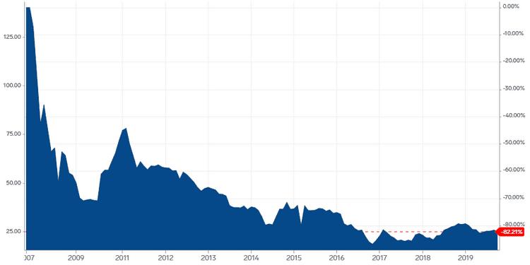 Le prix de l'uranium : une des raisons de la chute de ValOre Metals Corp