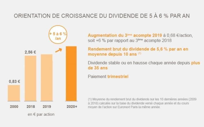 Total SA Pour Jouer La Carte De l'Énergie Renouvelable? 2