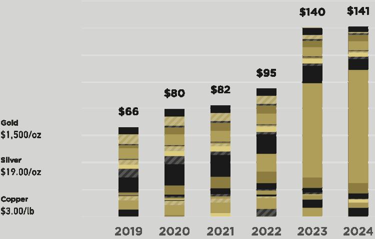 Cash-flow prévisionnel de Sandstorm Gold pour un cours de l'or à 1500$ l'once.