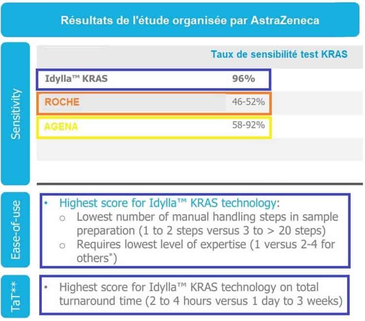 Tableau de la concurrence de Biocartis - étude d'AstraZeneca