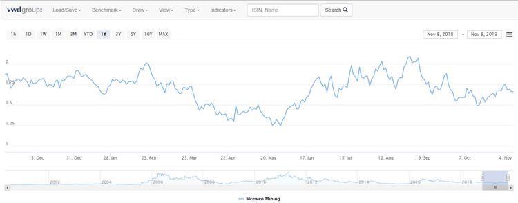L'interactive graph sur la nouvelle plateforme de Degiro