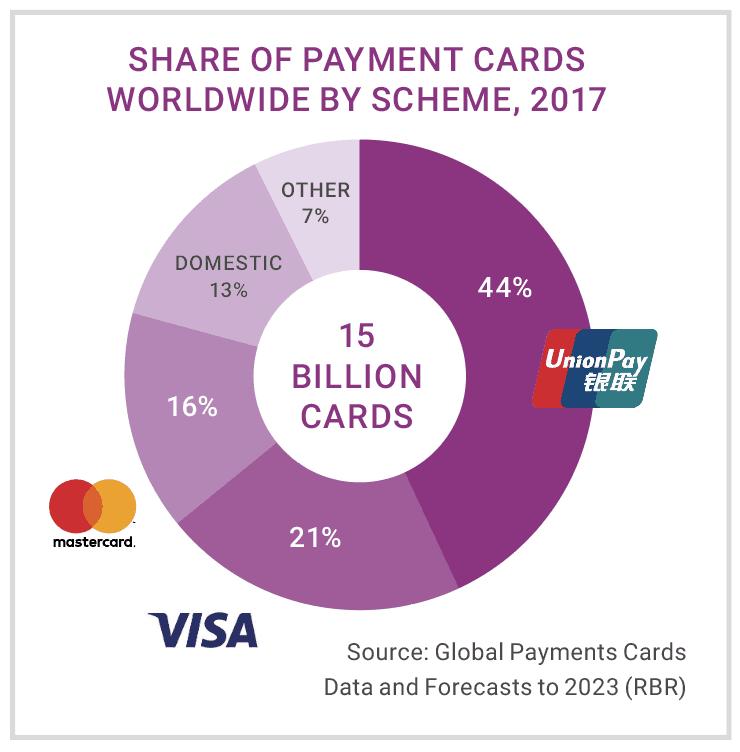 Visa et Mastercard sont deux bonnes actions qui possèdent 37% du marché américain du paiement par cartes de crédit