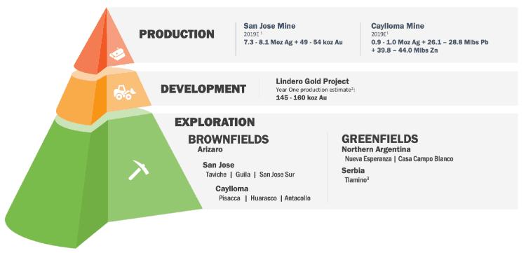 Les mines et les projets d'exploration de Fortuna Silver Mines