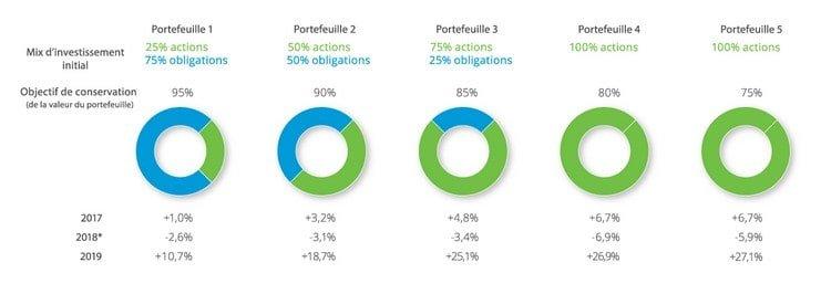 Les rendements 2017, 2018 et 2019 de la gestion d'actifs de Binckbank