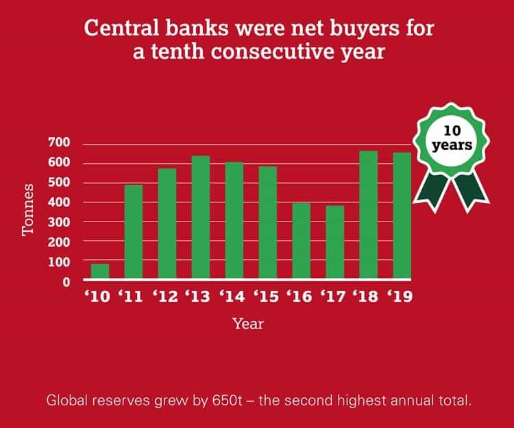Le prix de l'or a aussi augmenté car les banques centrales en ont énormément acheté pendant les dix dernières années