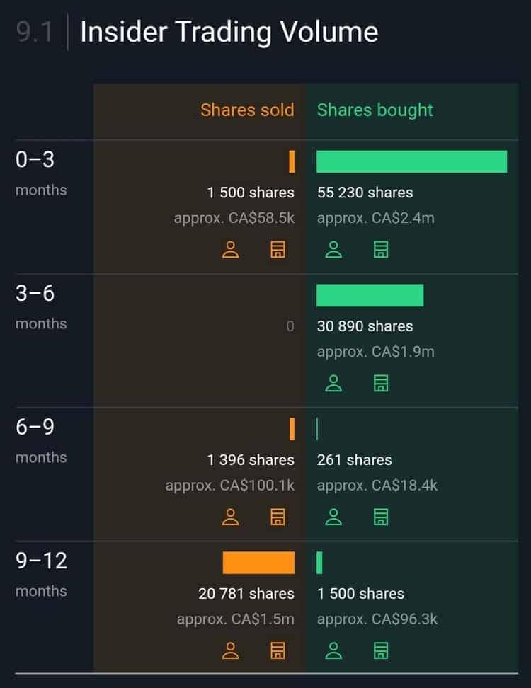 Le nombre d'actions que les insiders de Nutrien achètent et vendent.