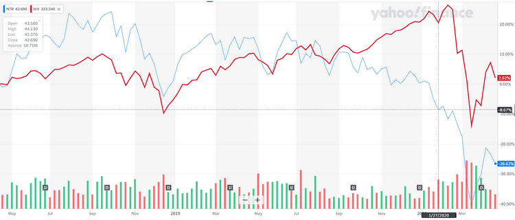 Comparaison des cours du S&P 500 et de Nutrien