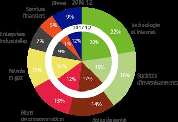 Répartition du portefeuille de Brederode, un des holdings belges les plus diversifié