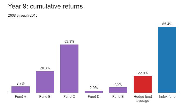 Le Meilleur Investissement Pour Un Particulier Est l'Achat Régulier d'Un ETF Selon Warren Buffett 1