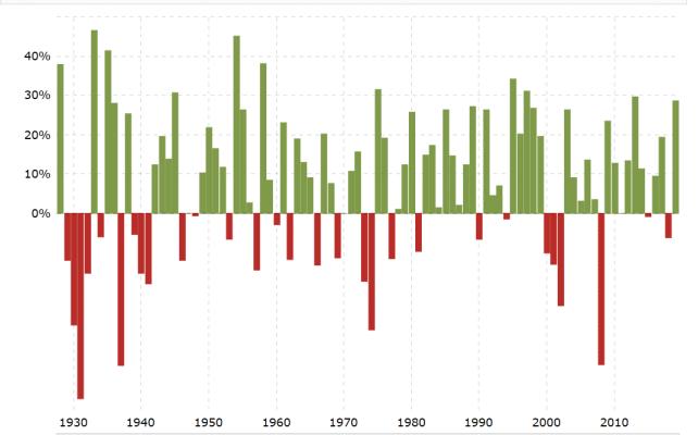 Le S&P 500 a terminé en négatif pendant les crises boursières bien moins souvent qu'il n'a terminé en positif