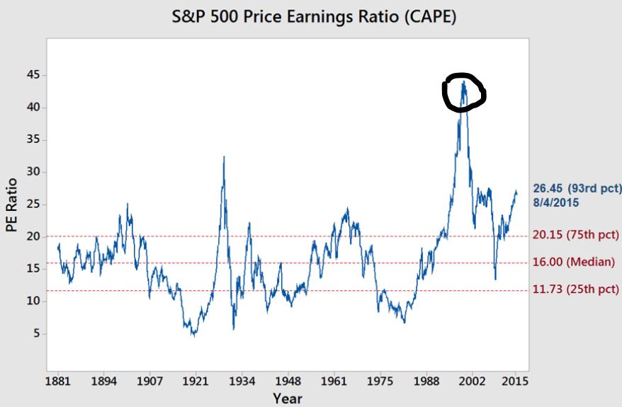 Le CAPE historique du S&P 500.