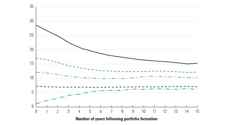 La régression à la moyenne des entreprises non-financières après 15 ans.