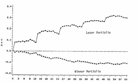 La régression à la moyenne entre des portefeuille gagnants et perdants