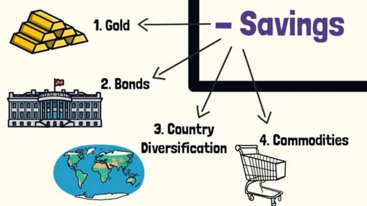 Faut-Il Acheter Des TIPS Bonds + Les Meilleures Valeurs Défensives De 2021 1