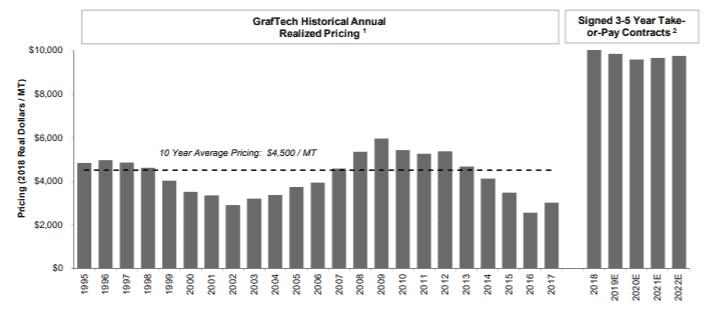 Les contrats de Graftech