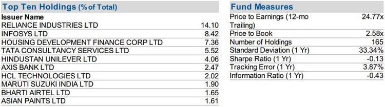 Le Franklin FTSE India fait partie des meilleurs ETF Inde