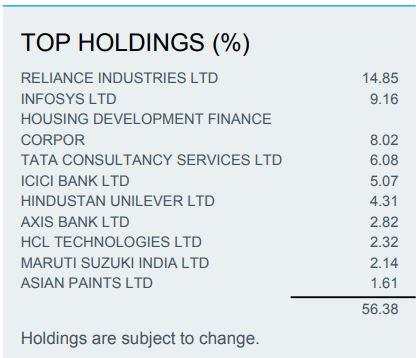 Le iShares MSCI India fait partie des meilleurs ETF Inde
