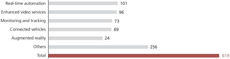La 5G est la quatrième des méga tendances analysées par UBS.