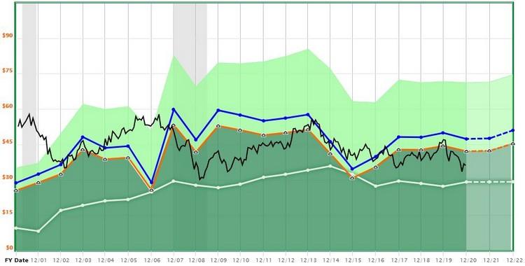 Valorisation de GlaxoSmithKline, qui arrive en tête du classement Falcon Method