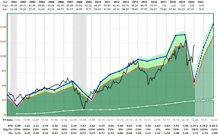American Express est peut-être la plus vieille position de Warren Buffett