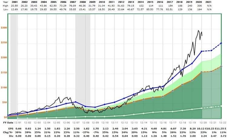 Le graphique de Moody's