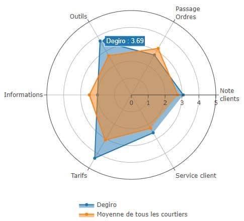 Les avis des clients de DEGIRO sur 6 points
