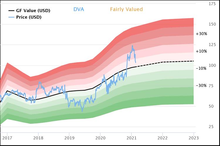 DaVita : une des positions initiées par Warren Buffett au T4 2020