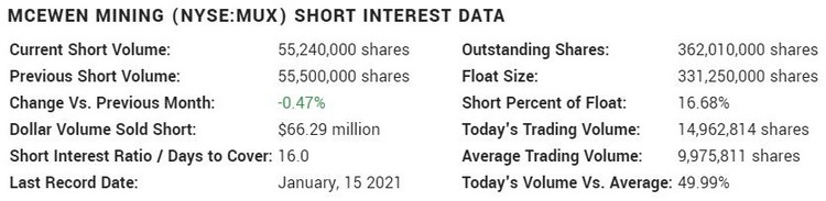 McEwen Mining Short Interest Data