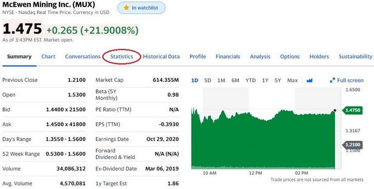 Yahoo Finance est un outil pratique pour connaître le taux de short d'une action.