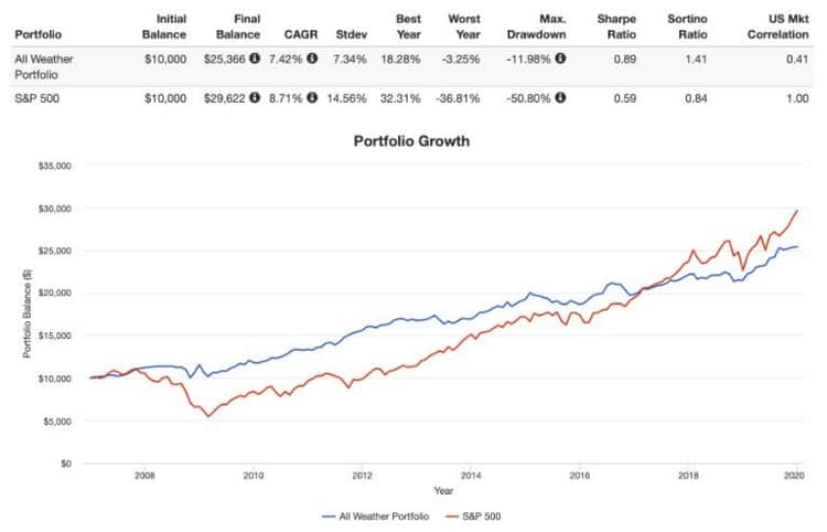 Le portefeuille All Wheater vs le S&P 500
