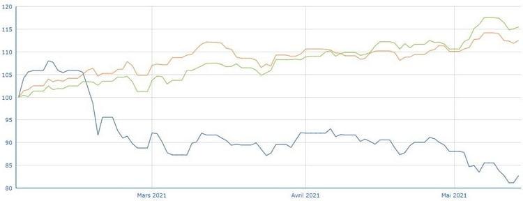 Comparaison de l'ETF hydrogène de L&G vs le MSCI World Materials et le secteur de l'énergie/matières premières