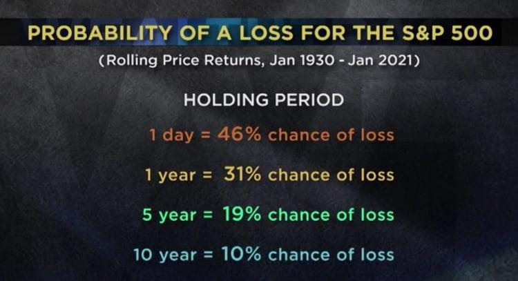 Probabilité de pertes sur le S&P 500 au bout d'un jour ou de plusieurs années. Le stop loss concrétise toujours une perte définitive.