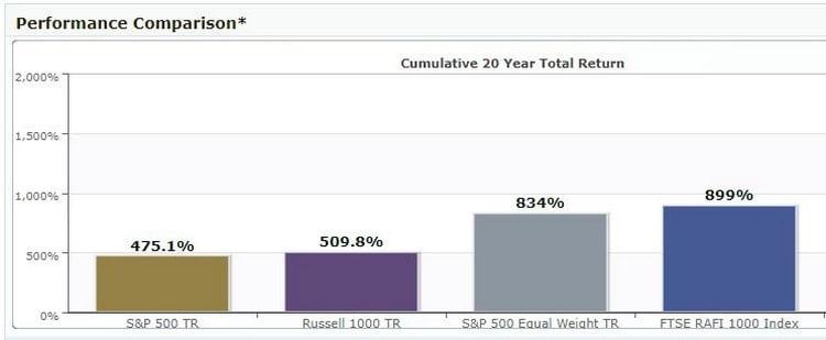 La surperformance de l'indice RAFI 1000 contre le S&P 500, le Russel 1000 et le S&P 500 Equal Weight.