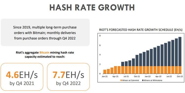 Croissance du taux de hachage de RIOT Blockchain
