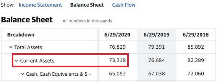 Current assets : l'un des éléments du bilan nécessaires au calcul de la NCAV et pour trouver une action net net
