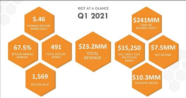 Chiffres du Q1 de RIOT Blockchain